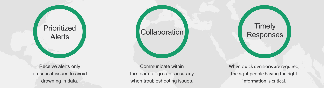 Prioritized Alerts | Collaboration | Timely Responses