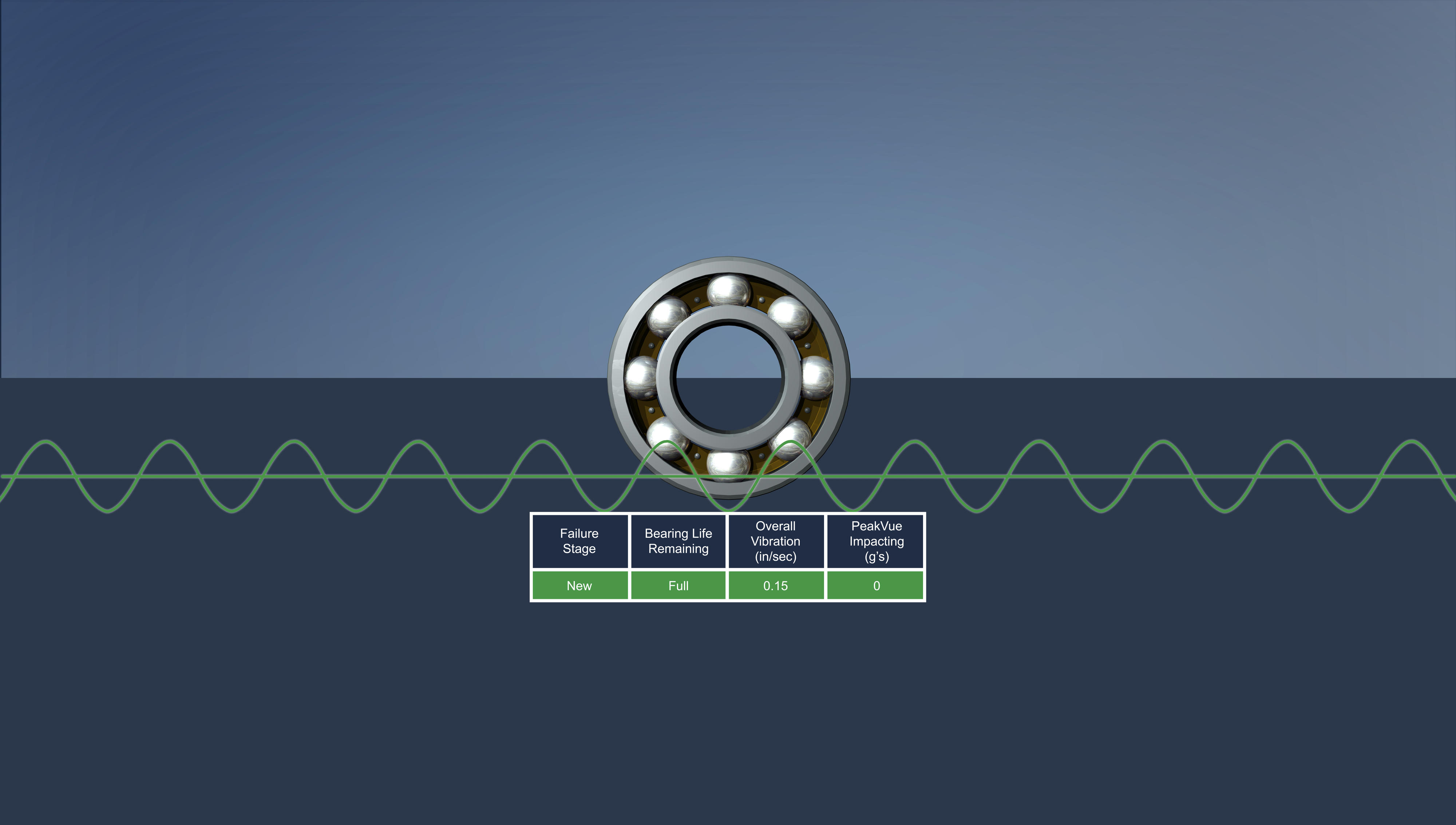 PeakVue Technology for Machinery Analysis | Emerson DK DK