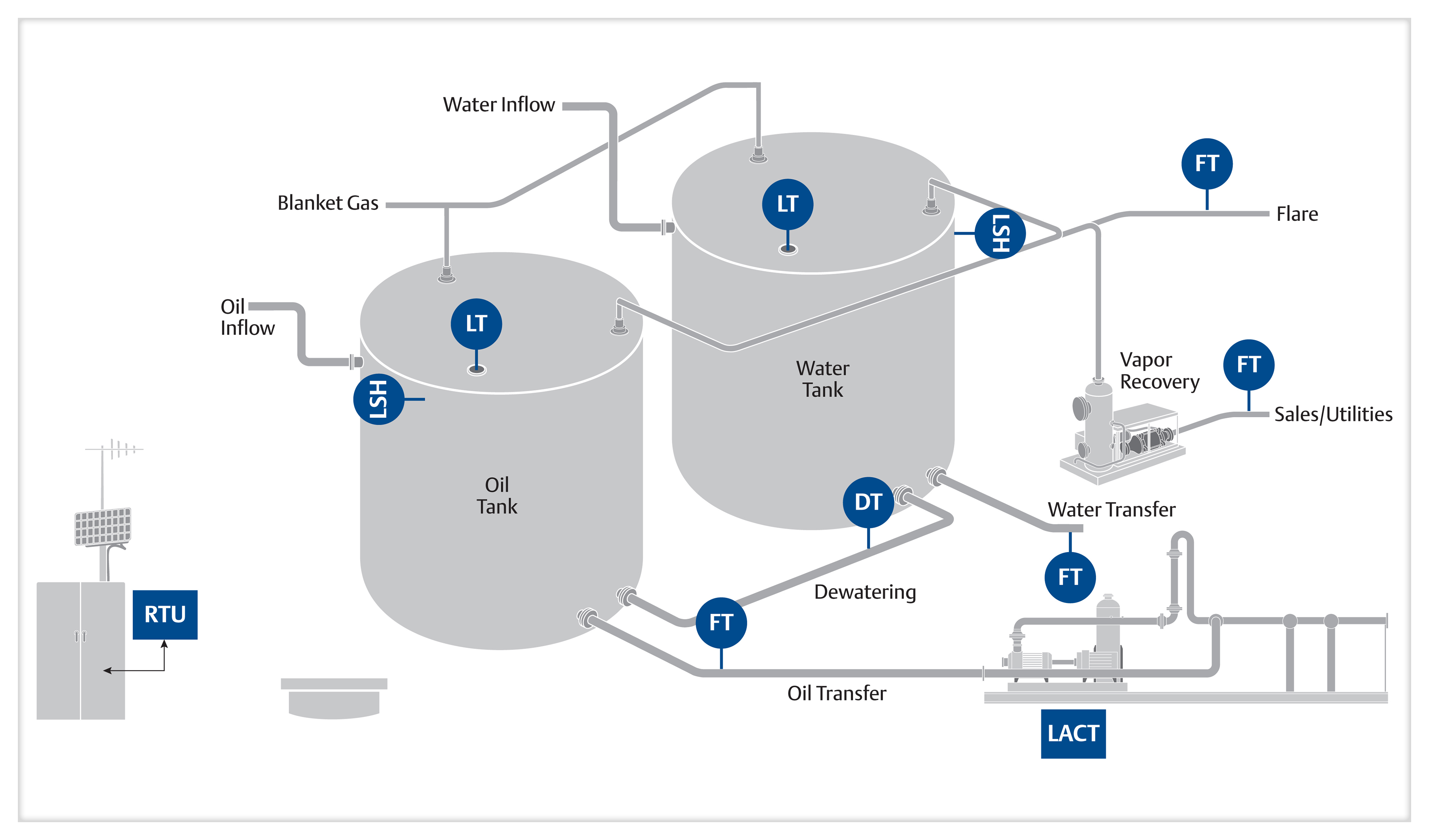 Produced Fluids Management Emerson Us Process Flow Diagram Oil And Gas Production Detect Water Interfaces Eliminate Gauging Uncertainty High Fiscal Risk By Implementing Accurate Metering On Lact Units