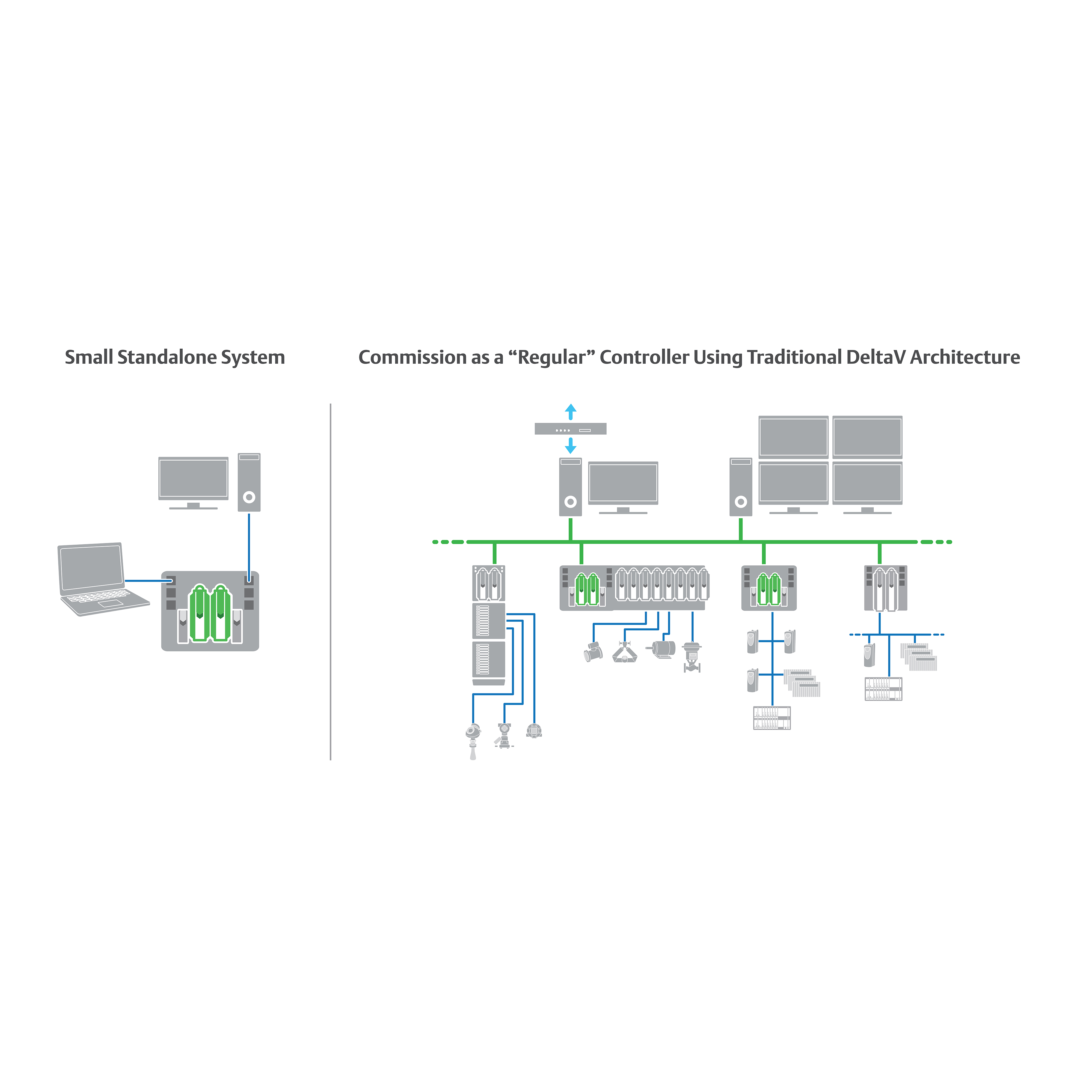 Deltav Pk Controller Emerson Us Dcs Wiring Schematic In Addition It Can Be Configured As A Native Node On Systems Delivering Solution For Faster Control Applications