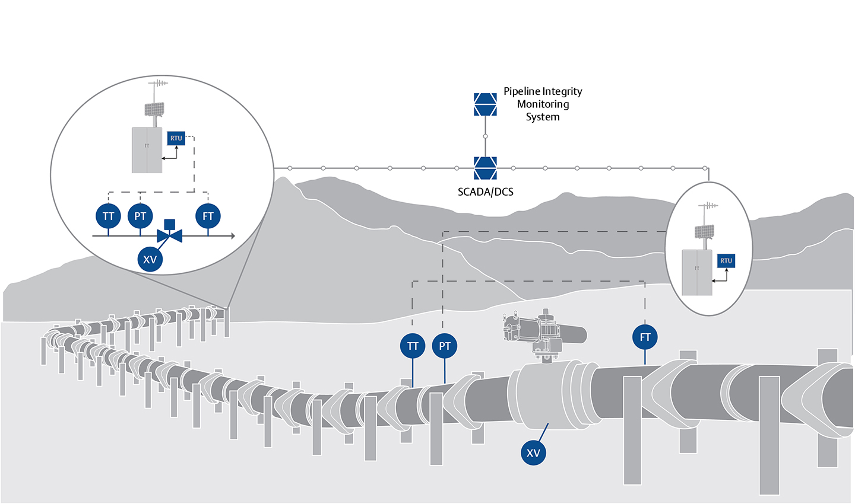 Pipeline Integrity Amp Leak Detection Emerson Us