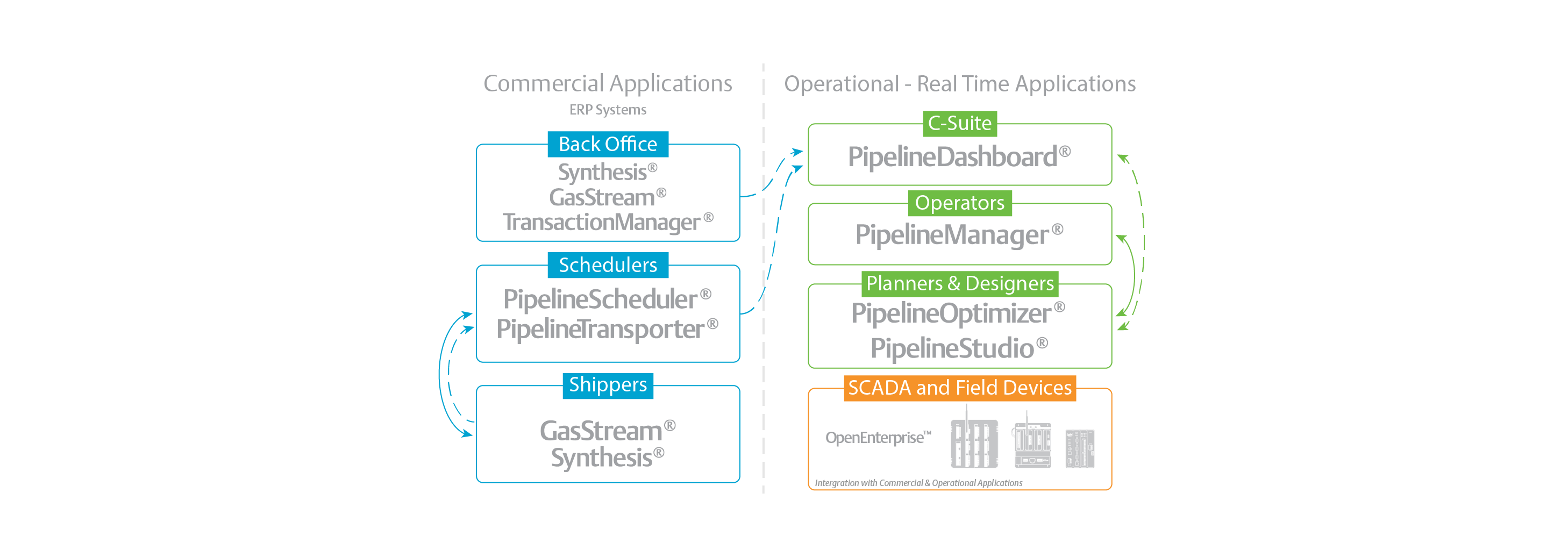 Midstream Applications for Oil and Gas | Emerson US