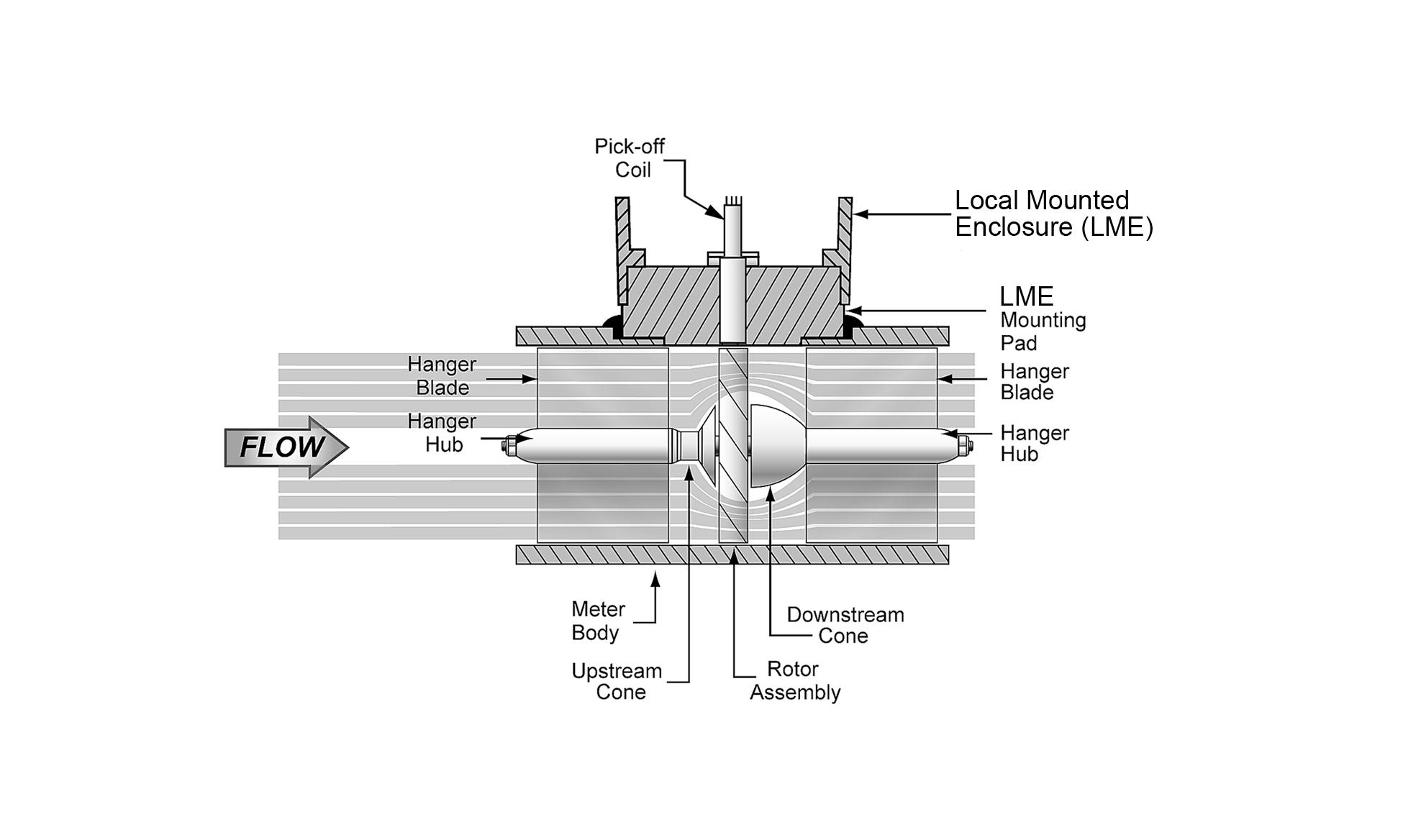 Turbine Flow Meters   Liquid Flow Meters   Emerson US