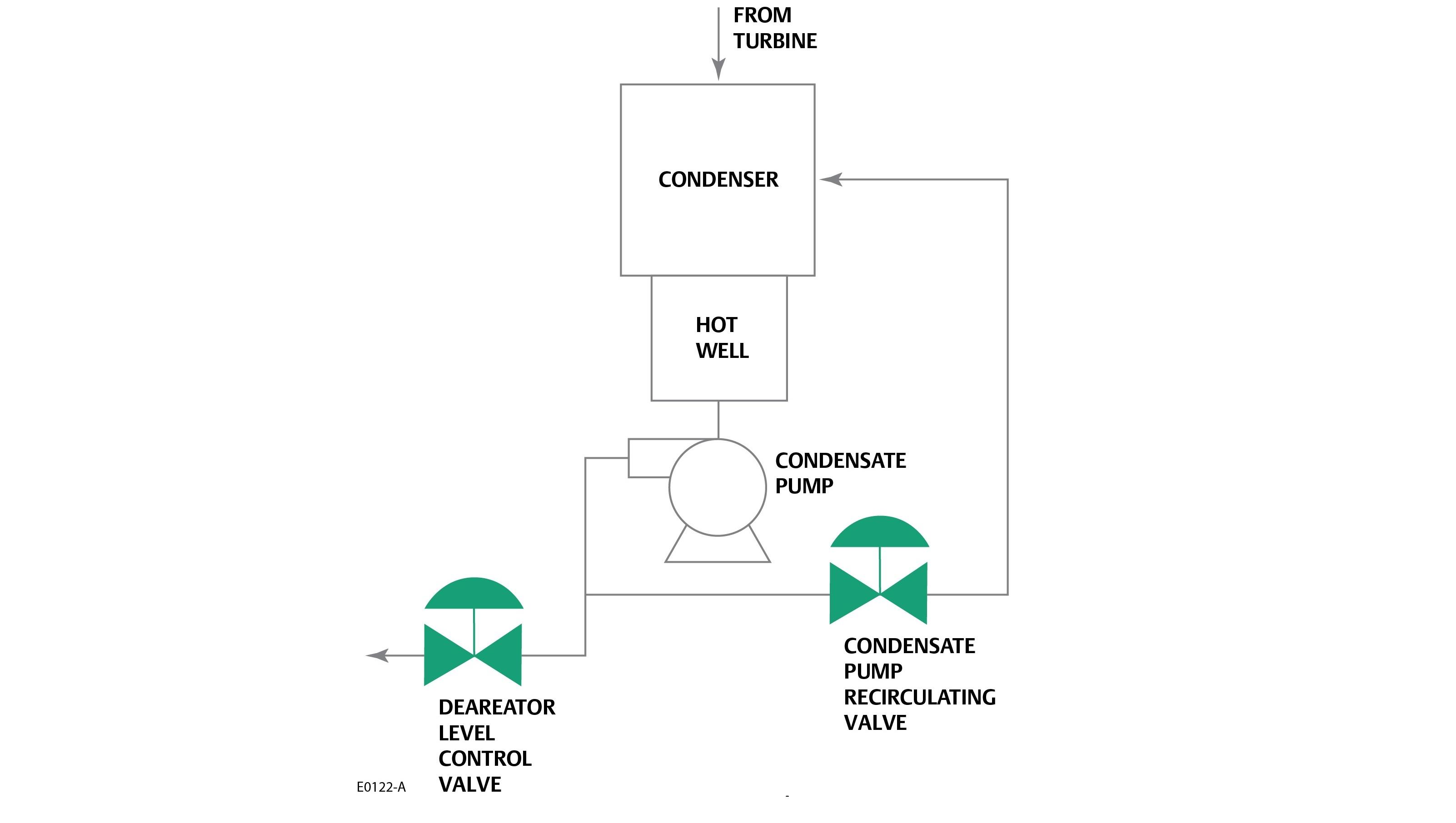 Severe Service Control Valves | Emerson US