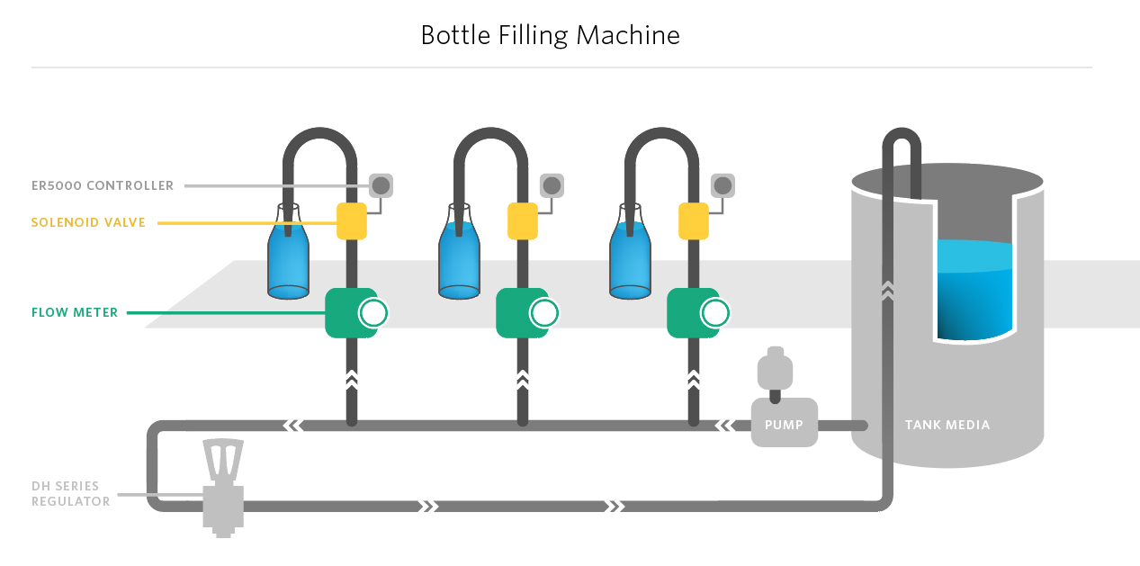 fill  u0026 seal bottles with accuracy in assembly line