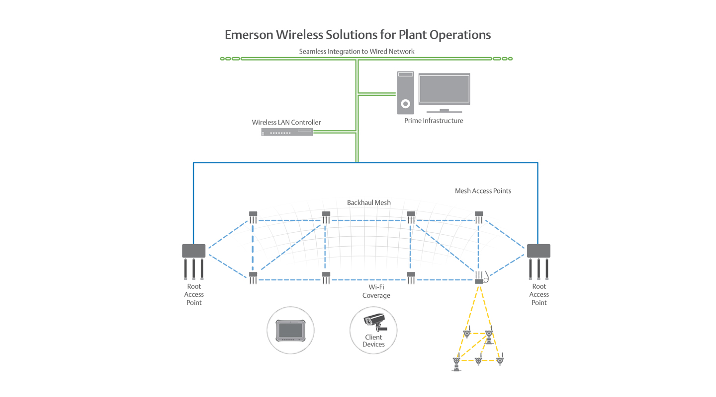 Industrial Wireless Technology Emerson Us Wired Network Diagram Plant Solutions Leverage Wi Fi Technologies And Seamlessly Integrate With The Field
