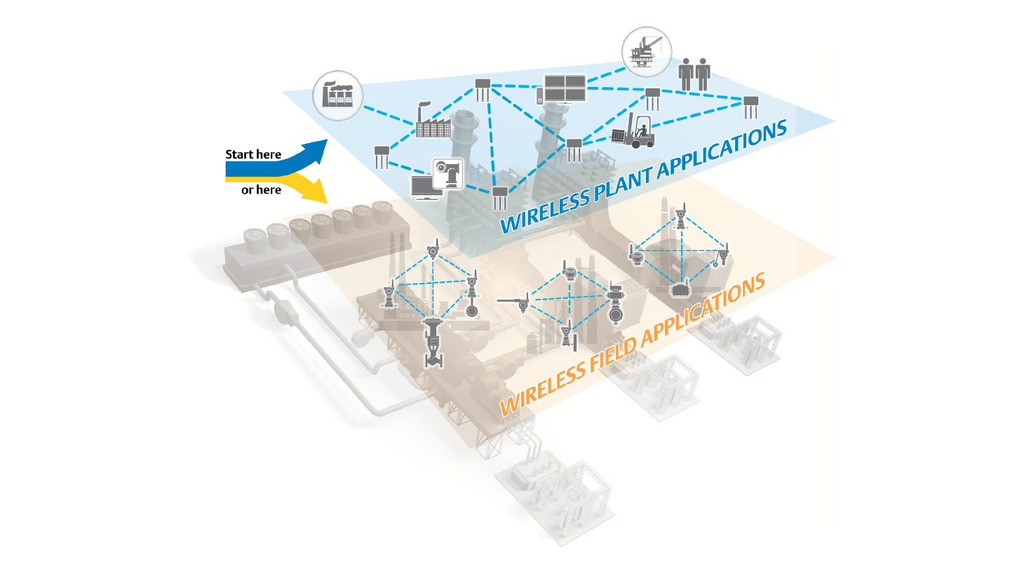 Industrial Wireless Technology Emerson Us Office Network Diagram Plant Networks Are Engineered Using Open Standards To Provide A Cohesive Communications Platform Across Operations For Video Voice And People Asset