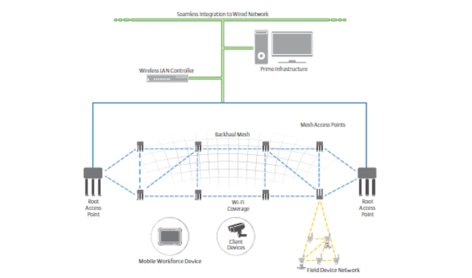 cisco prime also facilitates load balancing, traffic management, policy  provisioning, network optimization, troubleshooting, user tracking and  monitoring