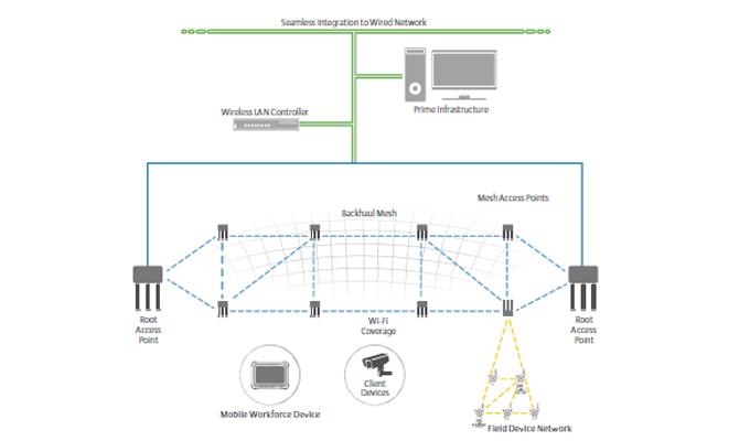 Industrial Wireless Networks