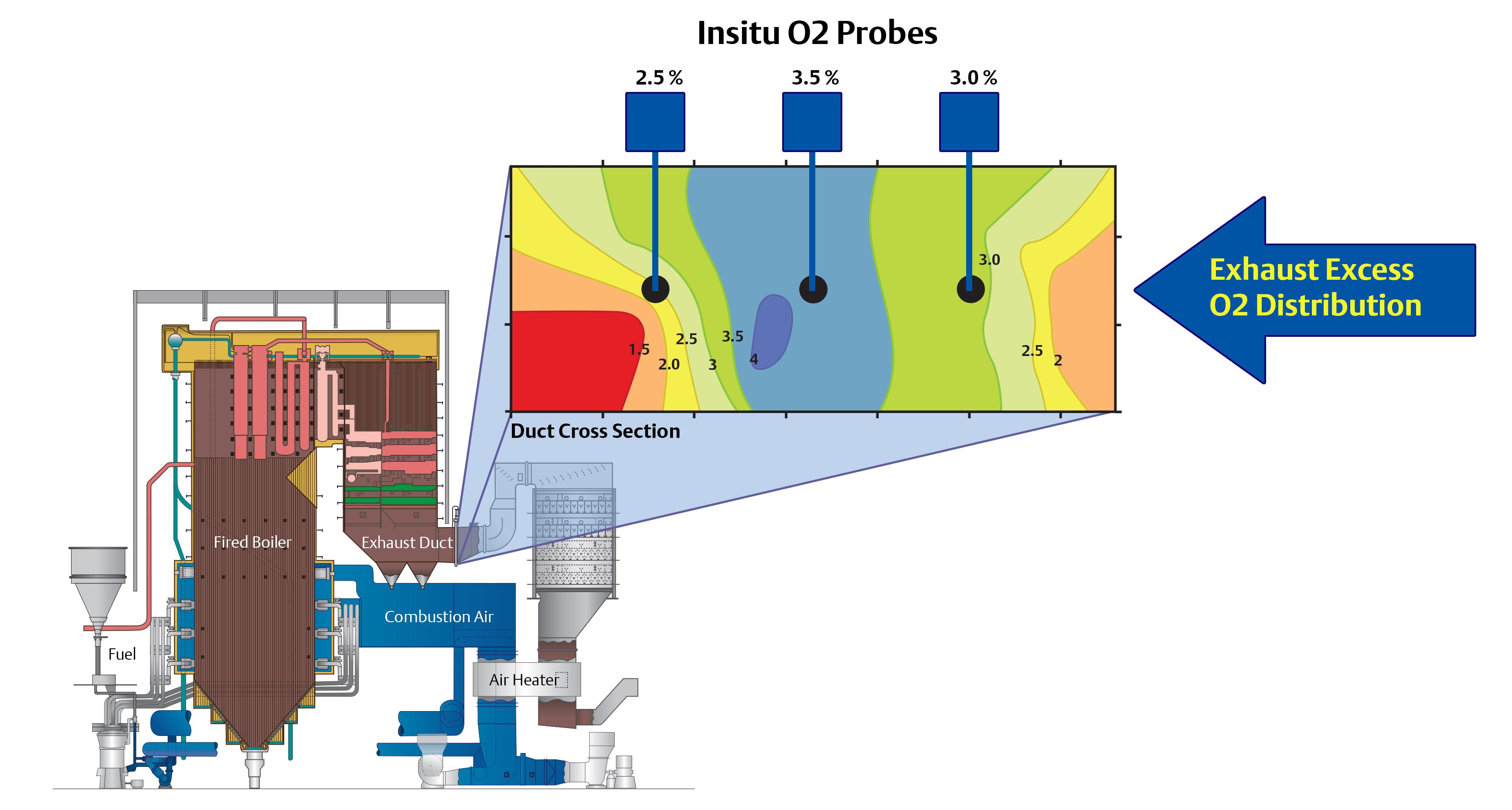 À propos de l'analyse de gaz de combustion   Emerson FR