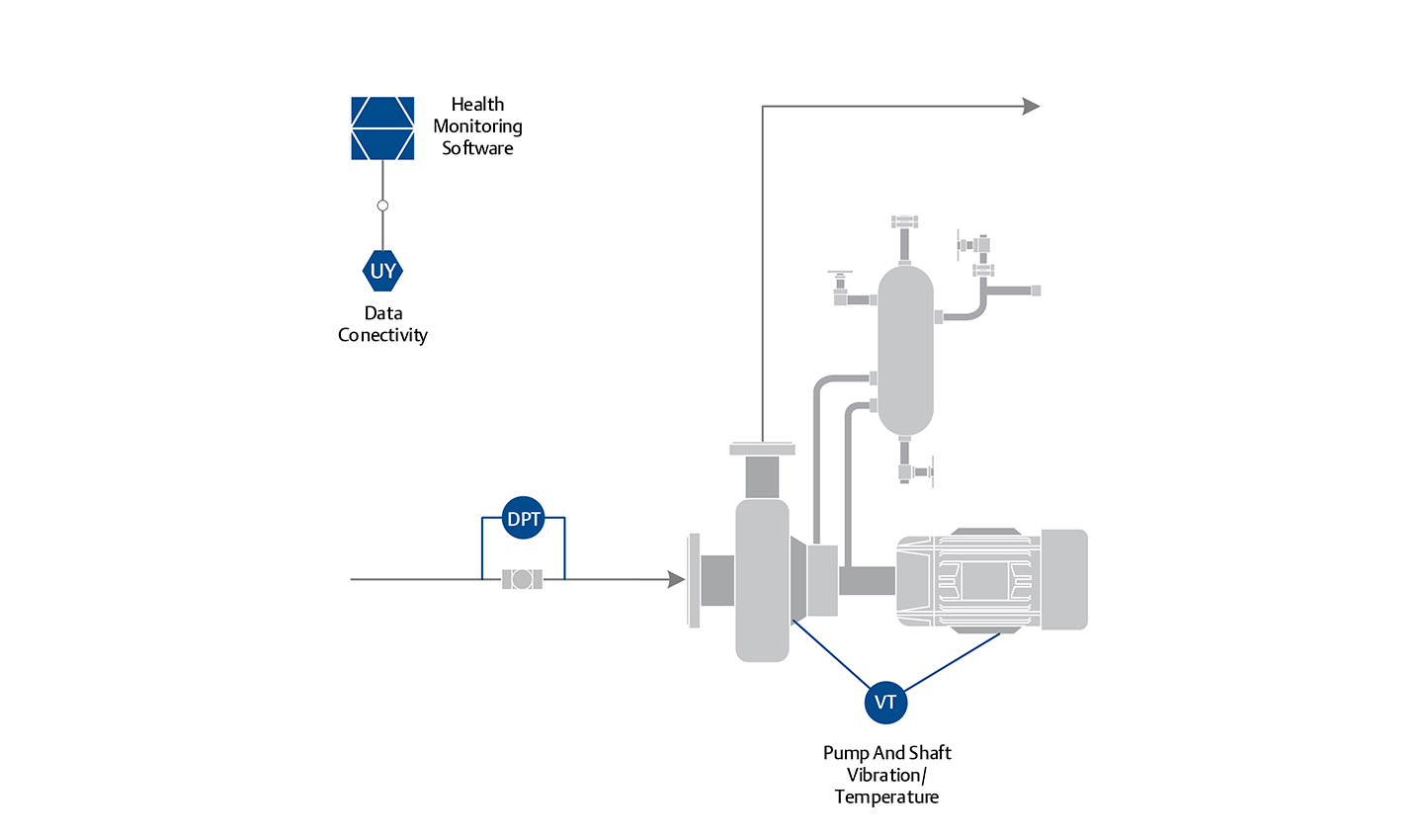 ... differential pressure transmitters can detect flow restriction and  provide timely alerts so the problem can be corrected without damage to the  pump.