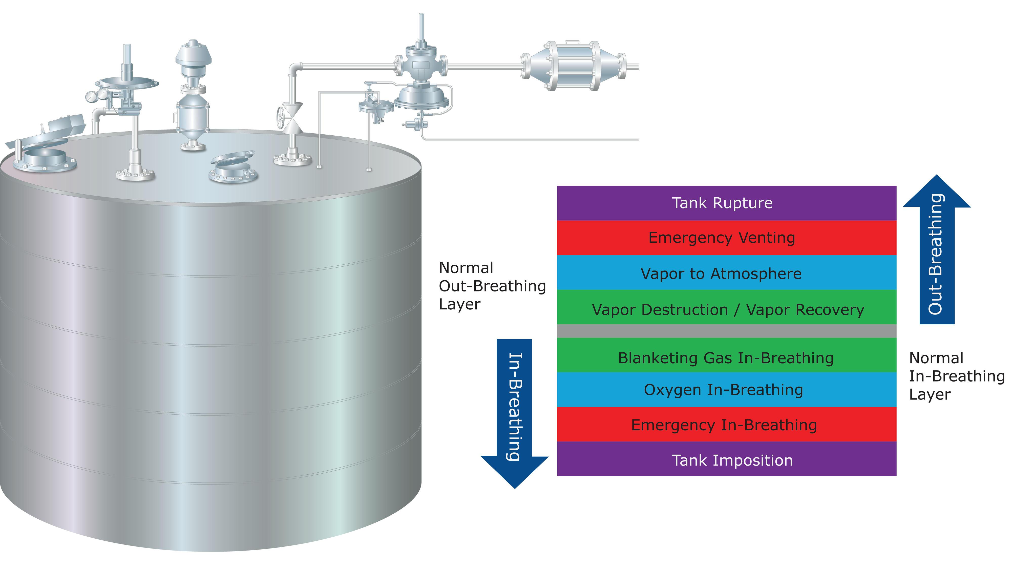 Tank Pressure Control Emerson Us