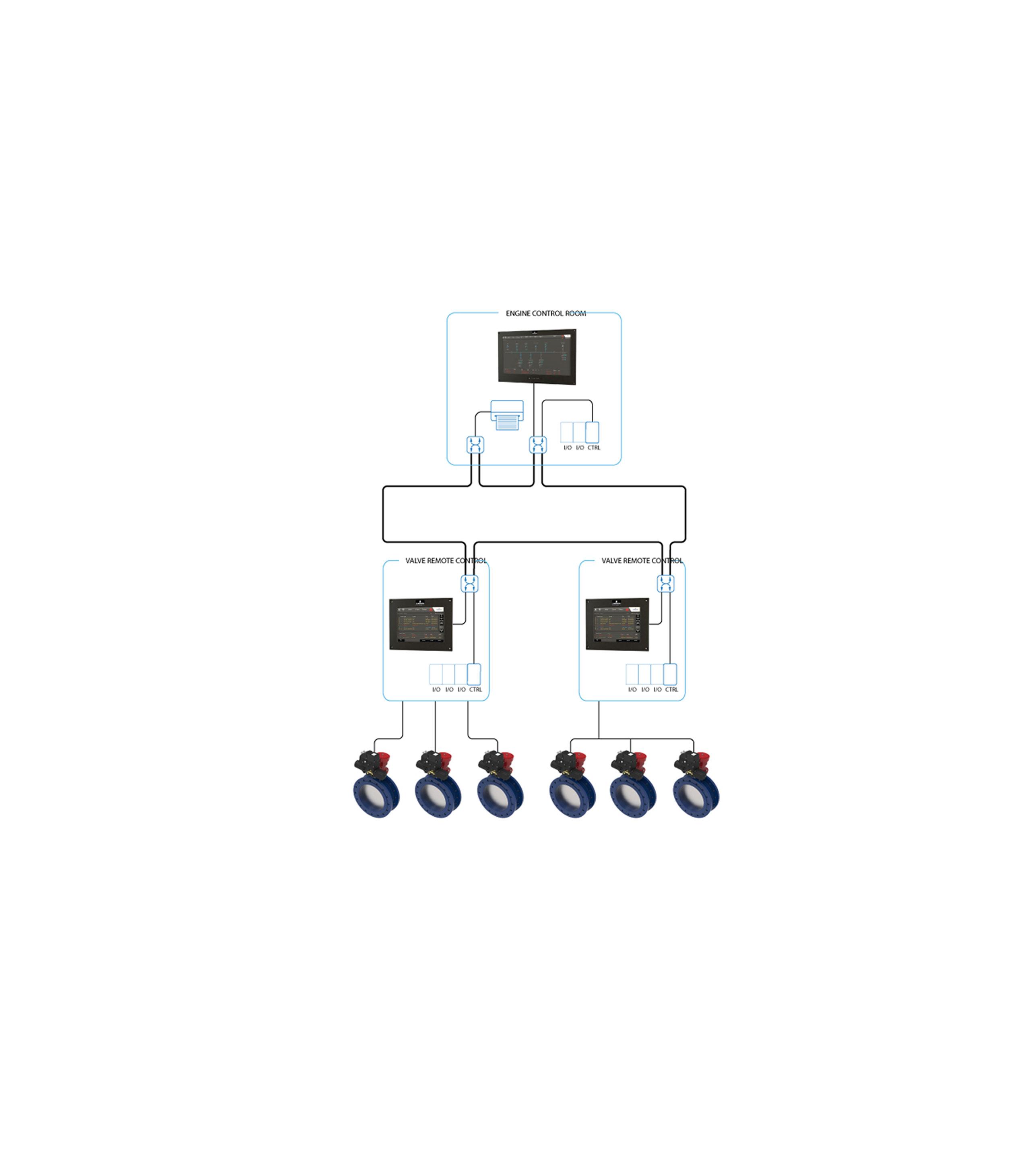 Valve Remote Control Systems | Emerson SG
