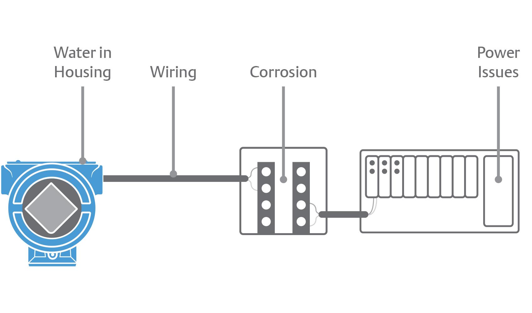 About Rosemount 3051S Series of Pressure Instrumentation | Emerson US | Wiring Diagram Rosemount 3051s |  | Emerson