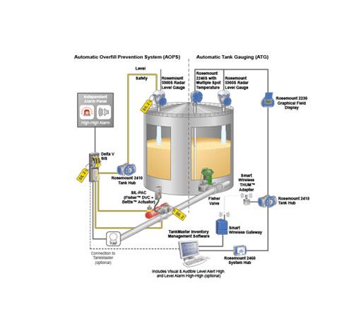 About Rosemount 5900S Radar Level Gauge | Emerson AE on ramsey wiring diagram, barrett wiring diagram, regal wiring diagram, wadena wiring diagram, becker wiring diagram, fairmont wiring diagram, harmony wiring diagram, walker wiring diagram,
