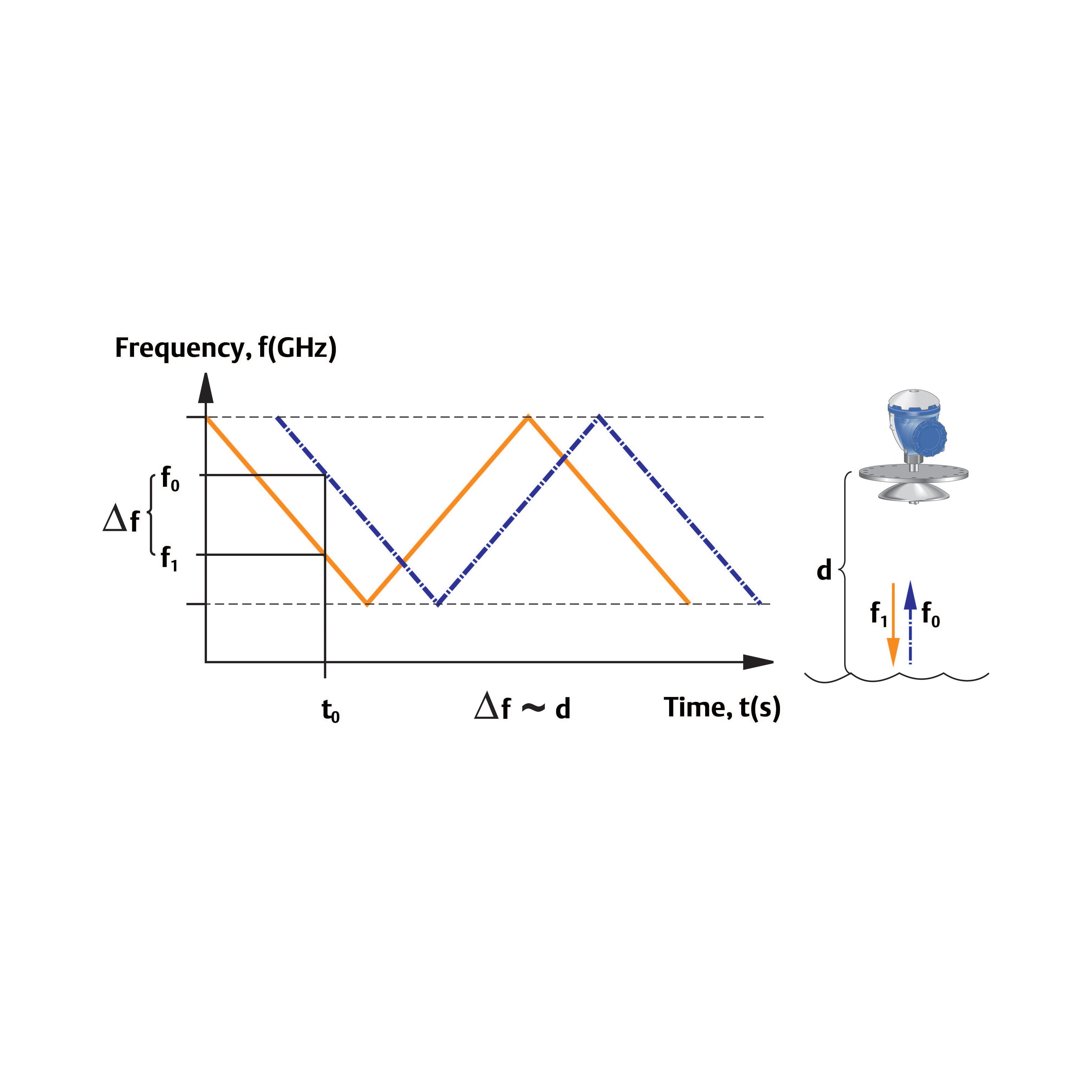 About Rosemount 5900S Radar Level Gauge | Emerson CA on ramsey wiring diagram, barrett wiring diagram, regal wiring diagram, wadena wiring diagram, becker wiring diagram, fairmont wiring diagram, harmony wiring diagram, walker wiring diagram,