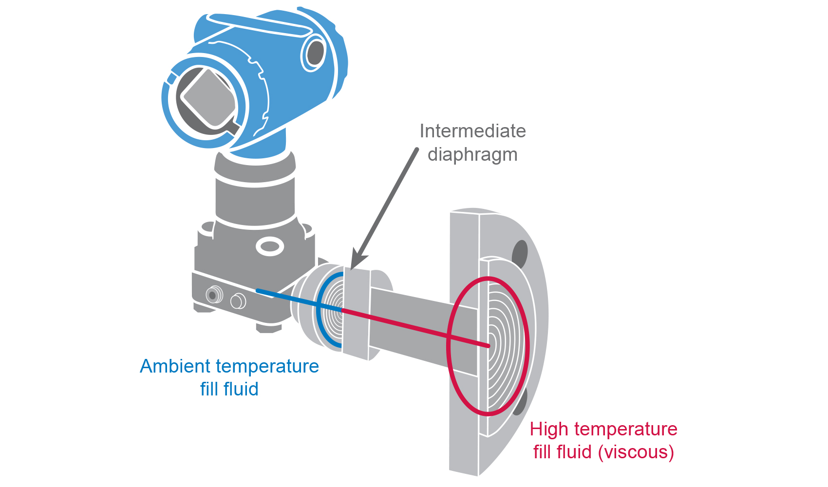 differential pressure gauge hook up Eja series differential pressure and pressure transmitters installation manual  • care should be taken to prevent the build up of drift, dust or other material .
