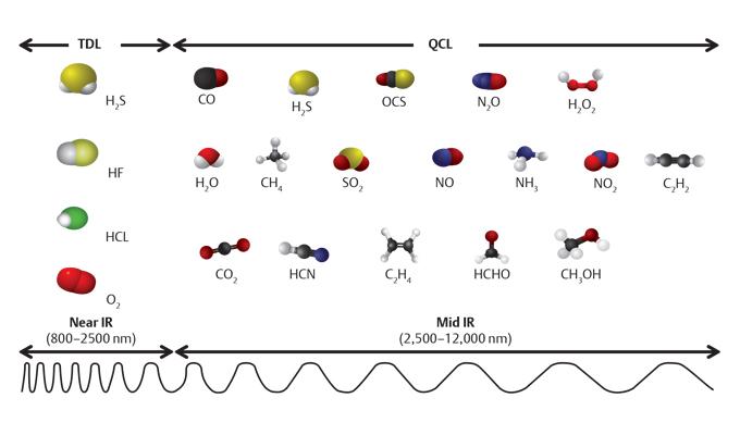 About Quantum Cascade Laser Analyzers | Emerson US