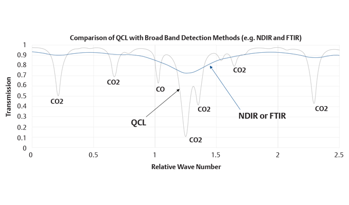 about quantum cascade laser analyzers  unmatched measurement performance and accuracy for process gas analysis the narrow line width allows scanning of individual peaks of identified