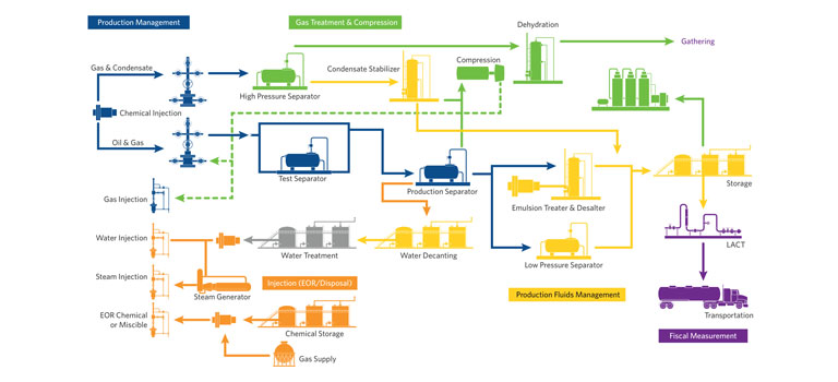 Upstream Applications for Oil and Gas | Emerson CA on
