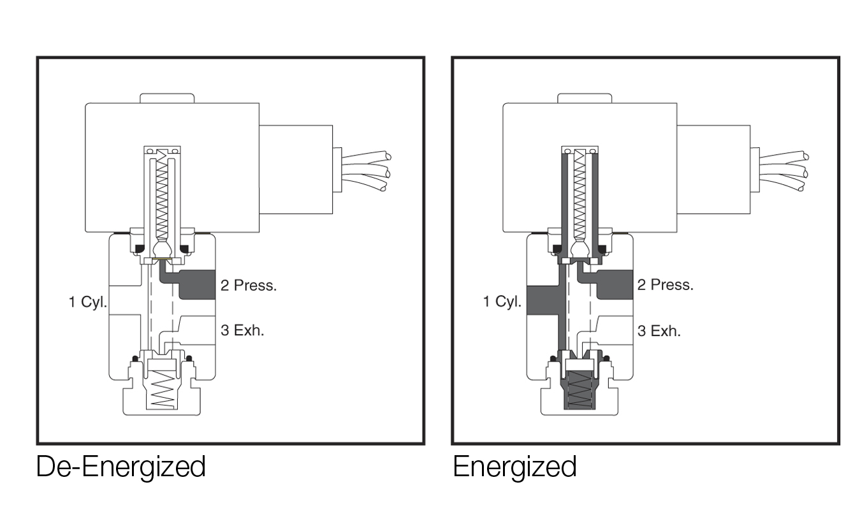solenoid-valve-technology-3way-valves-data-1336804  Way Solenoid Valve Wiring Diagram on simple hydraulic circuit diagram, 3 wire 220 plug wiring diagram, ac contactor wiring diagram, 3 port valve wiring diagram, motion sensor wiring diagram, 3 way rocker switch wiring diagram, 3-way ball valve flow diagram, 3-way toggle switch wiring diagram, 4 solenoid winch wiring diagram, sprinkler system wiring diagram,