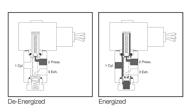 solenoid valve technology emerson se rh emerson com 3 way diverting valve  diagram 3 way valve