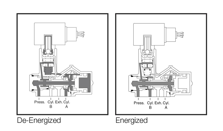solenoid valve technology emerson us Chevy 4x4 4L80 Transmission Diagram