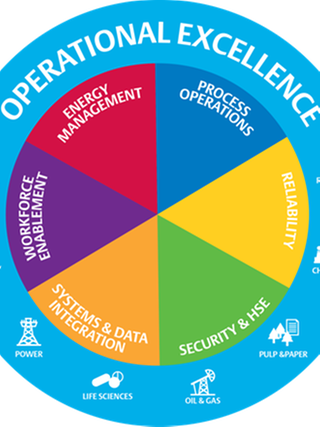 Top quartile operational certainty operational excellence wheel thecheapjerseys Images